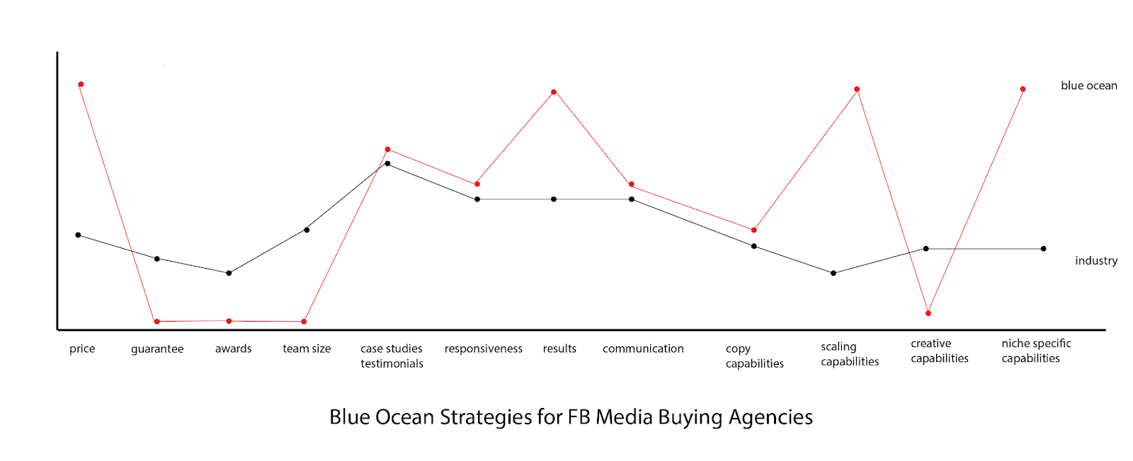 3 steps to stop competing on price in the digital marketing industry